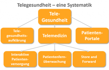Telegesundheit-Systematik_Healthcareshapers_com