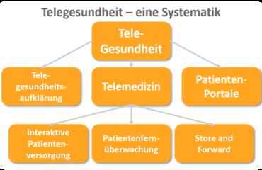 Telegesundheit-Systematik_Healthcareshapers_com