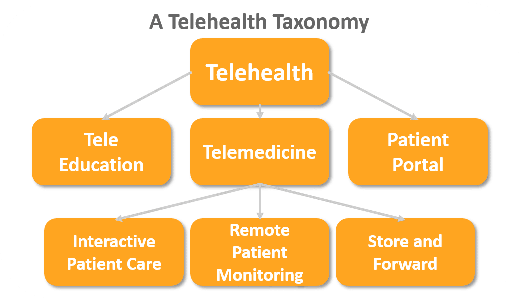 Telehealth-Taxonomy_Healthcareshapers_com