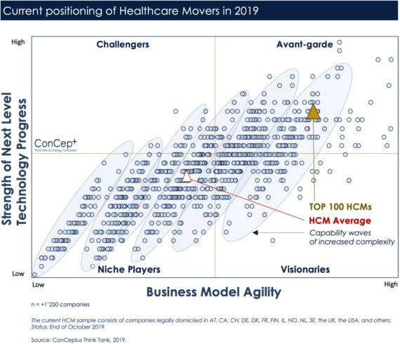 Healthcare_Shapers_Marktstudien
